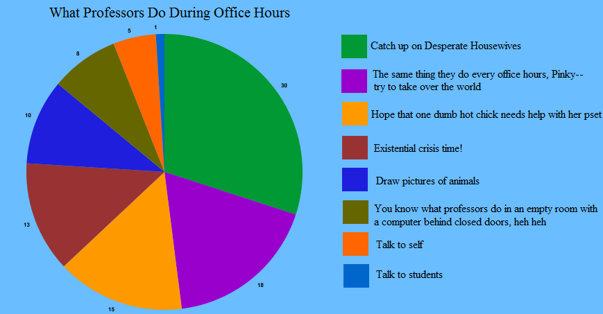 What Professors Do During Office Hours