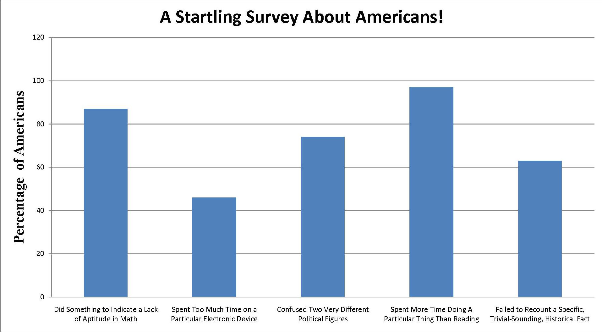 Shocking Statistic Reveals Something Bad About Americans