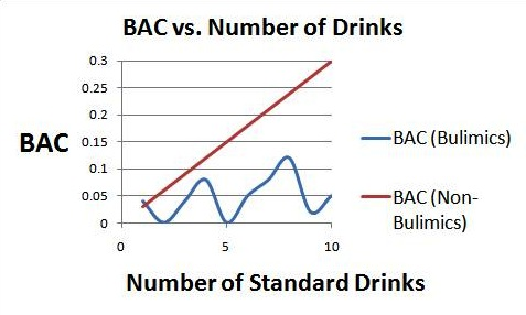New Study Reveals Low Alcohol Poisoning Rates in Bulimics
